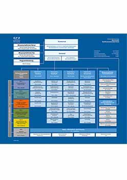thumbnail GFZ organisation chart