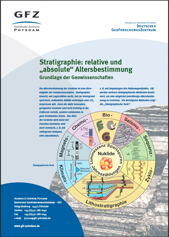 "thumbnail Stratigraphie: relative und ""absolute"" Altersbestimmung"